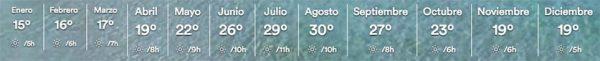 Temperaturas-Ilhas-Baleares-INVERNO